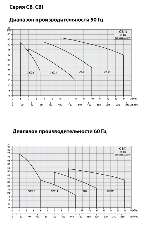 Performance-curve-CB-CBI ru
