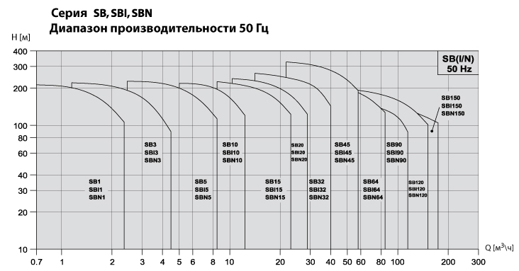Performance-curve-SB ru