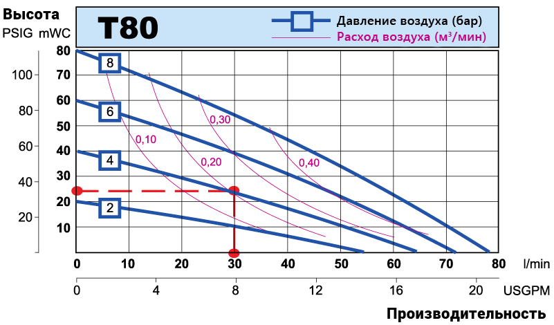 T80 performance curve RU