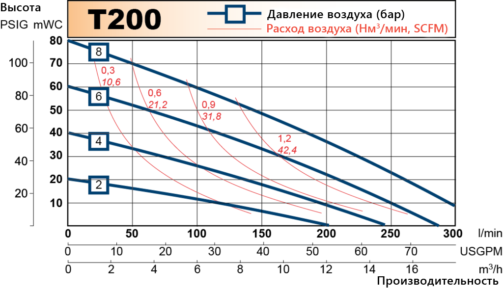 T200 performance curve RU