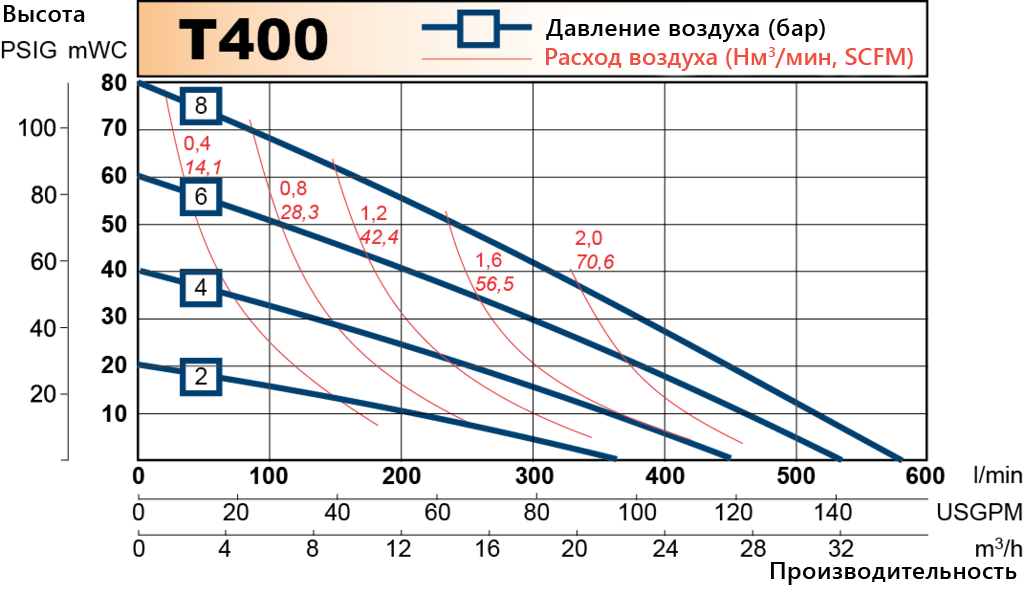 T400 performance curve RU