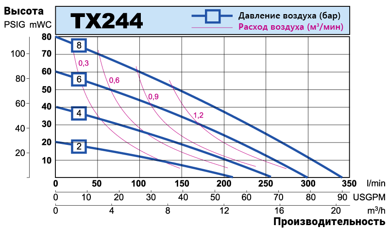 TX244 performance curve RU