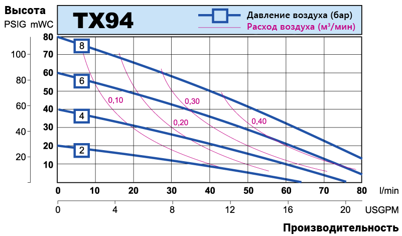 TX94 performance curve RU